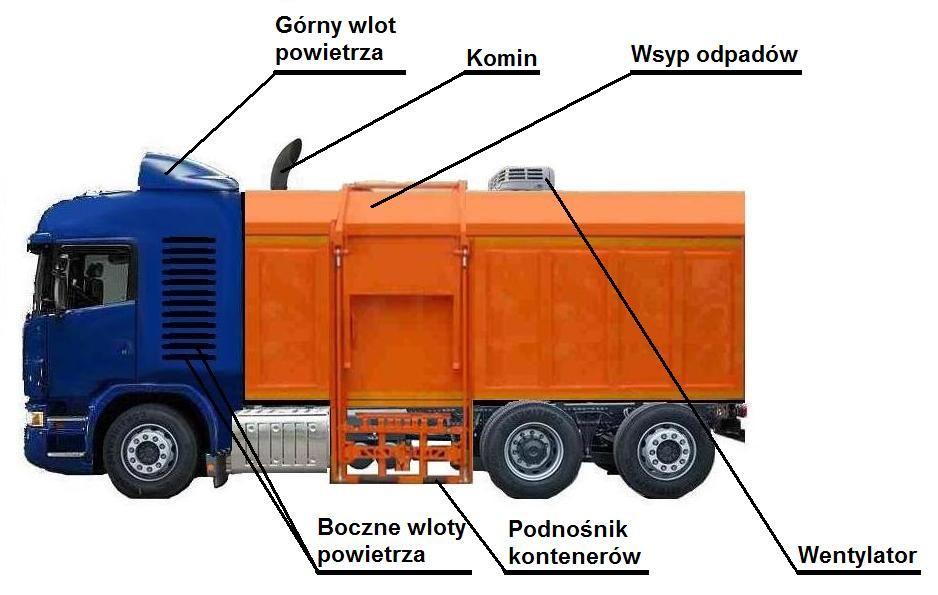 smieciarka-spalajaca-odpady-1